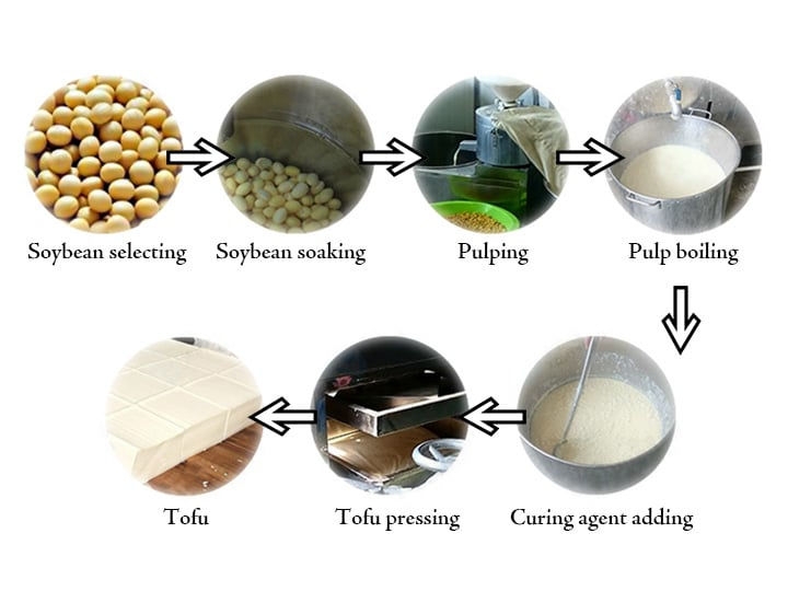 tofu making process
