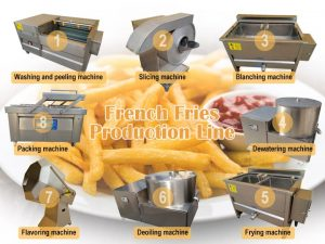 French Fries Processing Machines