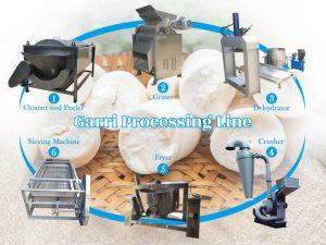 garri processing machines