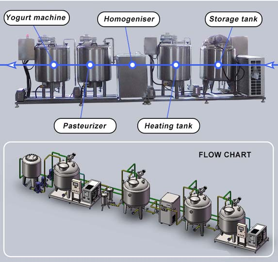 yogurt production line setting diagram