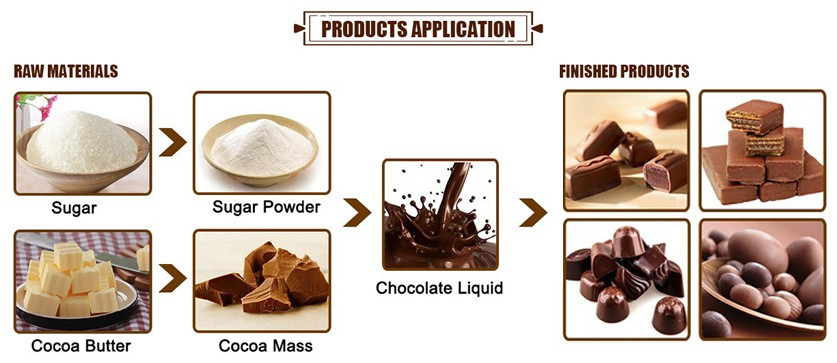 Production process of chocolate